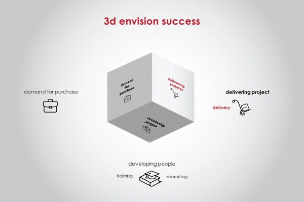 3d envision – programme communication