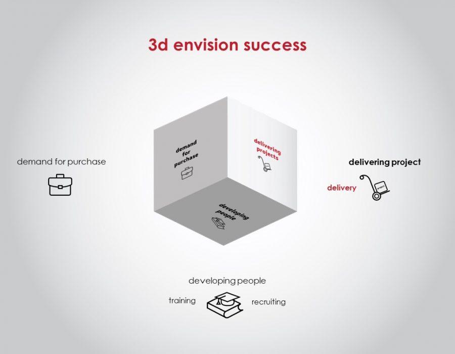 3d envision – programme communication